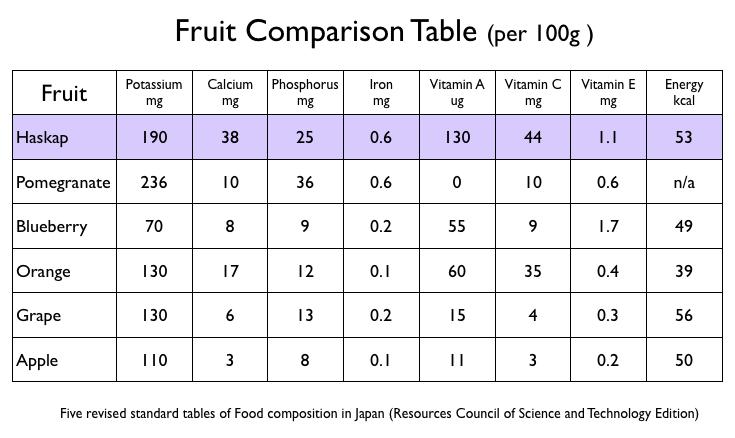 haskap comparison chart